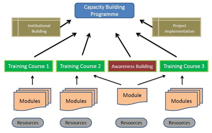 Capacity development downloads institute for applied for Training module template free